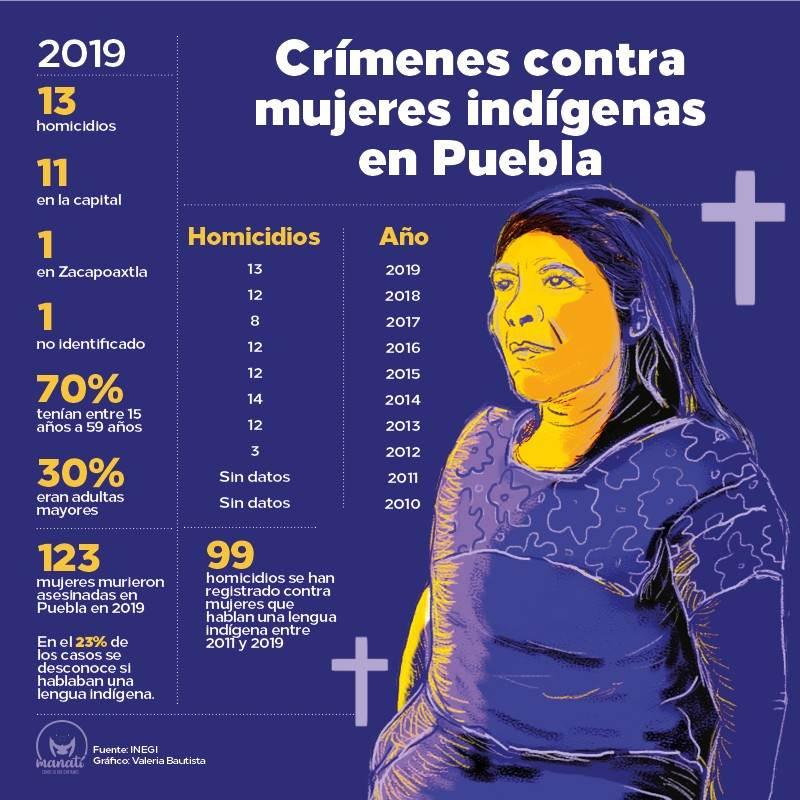"""En siete de los 13 homicidios contra mujeres en Puebla registrados en 2019,, las víctimas fueron halladas en una vivienda particular, dos en una carretera o vía pública, dos en """"otro"""" lugar y una sin especificar. En cuanto a su edad, el 70% tienen tenían entre 15 años a 59 años, mientras que el 30% eran adultas mayores."""