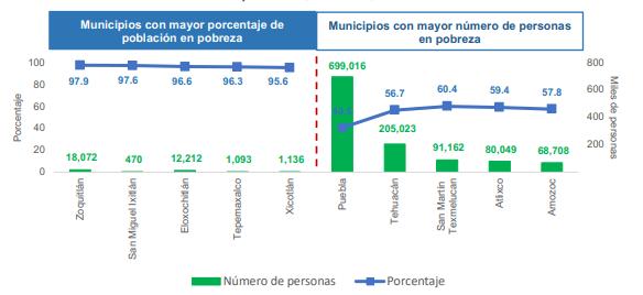 Los municipios con mayor número de personas en pobreza con Puebla, Tehuacán, San Martín Texmelucan, Atlixco y Amozoc.
