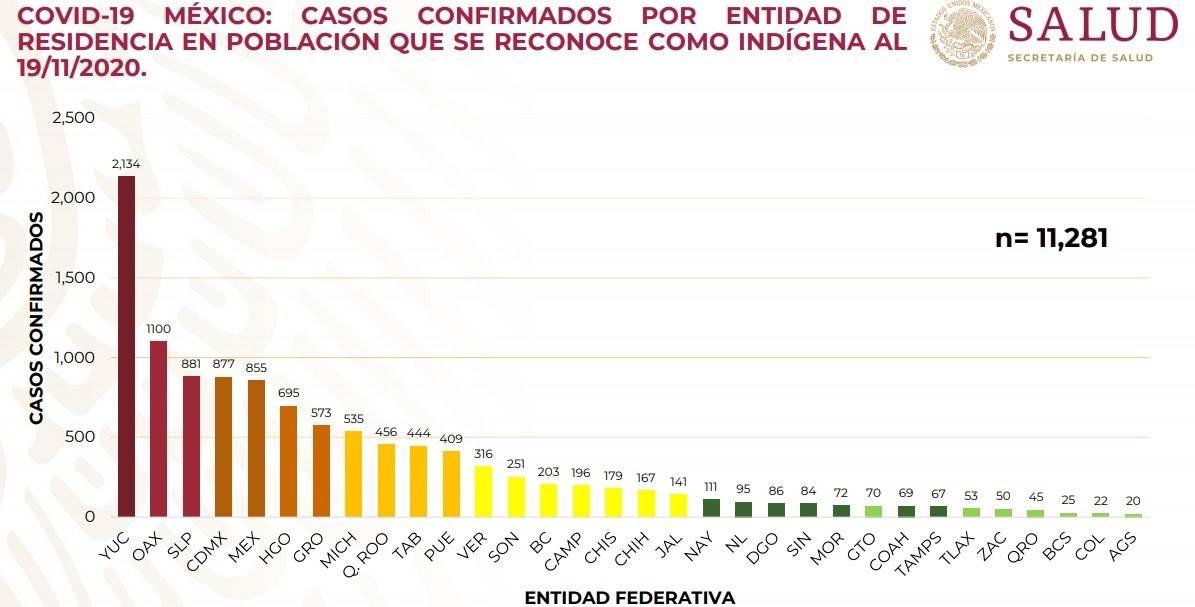 Puebla es el estado número 11 con más casos confirmados de personas indígenas con covid-19, según la Secretaría de Salud federal.