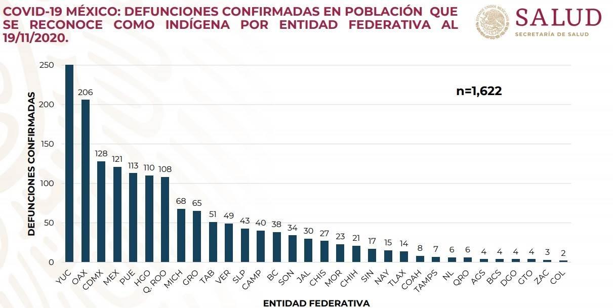 Hasta el 19 de noviembre, el estado con más casos de covid-19 era Yucatán. Sin embargo, la tasa de letalidad es menos a la de Puebla. Fuente: Secretaría de Salud federal.