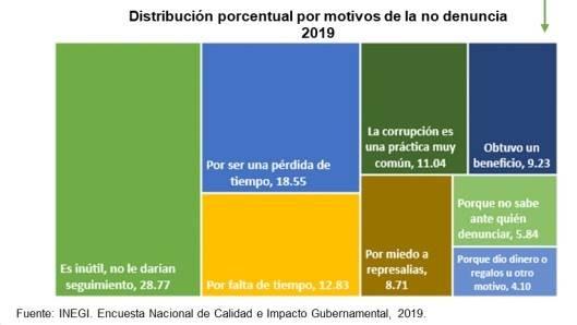 La mitad de las personas que no denuncian actos de corrupción es porque creen que sería inútil o no le darían seguimiento (28.77%), sería una pérdida de tiempo (18.55%) o por falta de tiempo (12.83%)