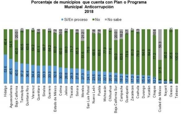 Sólo el 22.6% de los municipios de Puebla cuentan con un plan o programa municipal anticorrupción, o por lo menos se encuentra en proceso. El resto no tiene o no se sabe si tiene. Fuente: Censo Nacional de Gobiernos Municipales, 2019.