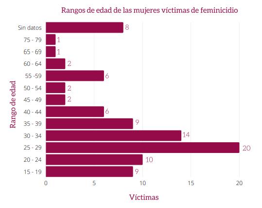 Edades de mujeres víctimas de feminicidio en Puebla