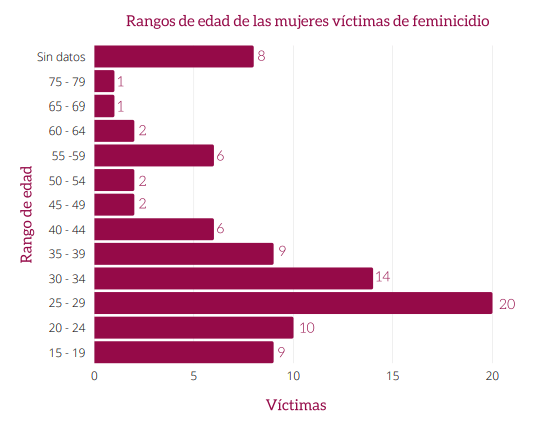 Gráfico en el que se aborda la edad de las víctimas de feminicidio.