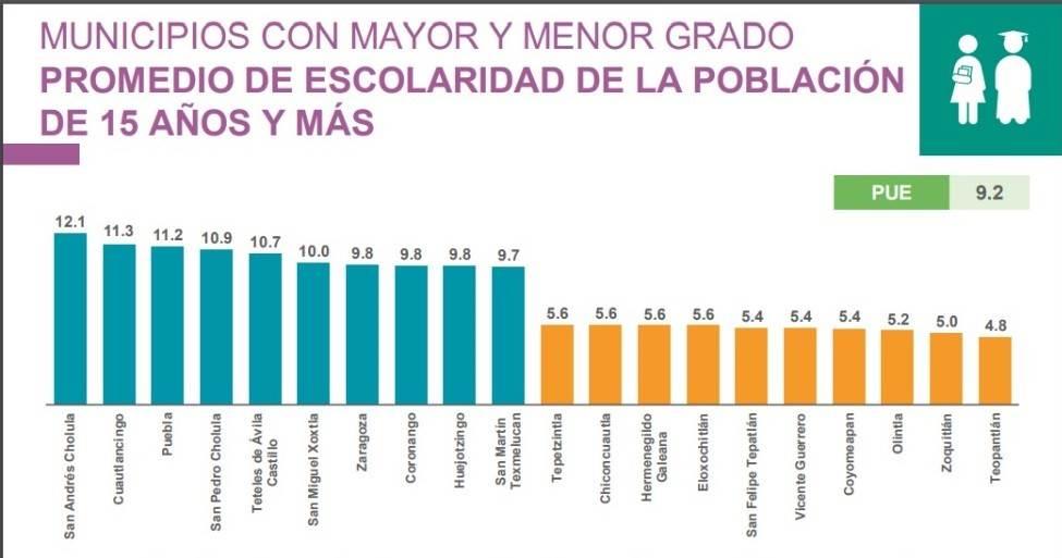 Municipios con mayor y menor grado promedio de escolaridad. Fuente: Inegi