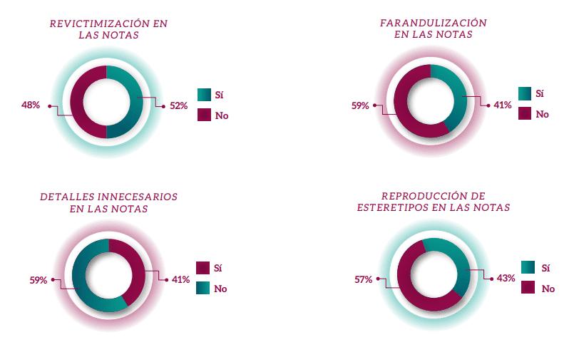 En el 52% de las notas publicadas, el Ovigem consideró que se revictimizó a la menor y a su familia, en el 41% se dieron detalles que pretendían farandulizar el caso de violencia familiar. Fuente: Ovigem