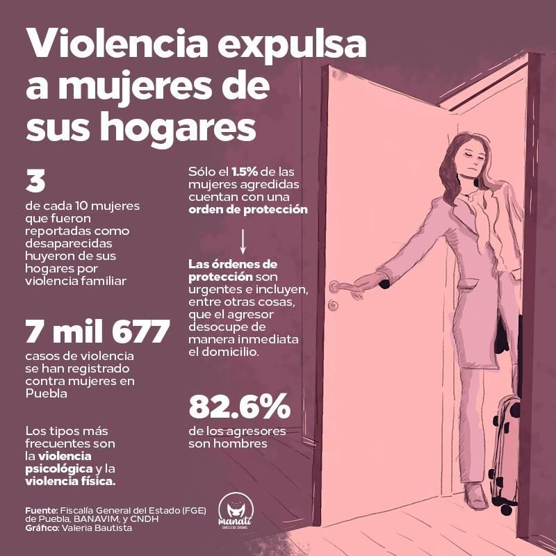 Violencia contra mujeres en Puebla