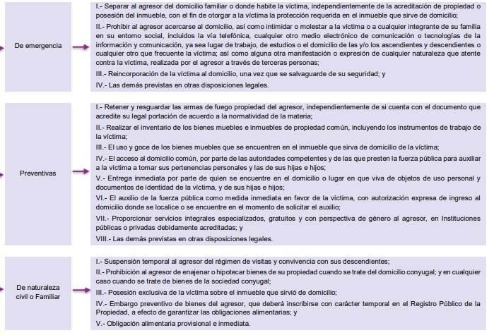 Hay tres tipos de órdenes de protección: de naturaleza civil, preventivas y de emergencia. Fuente: Rutas para que las mujeres accedan a las órdenes de protección, CNDH.