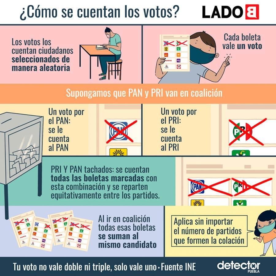 Infografía sobre cómo se cuentan los votos