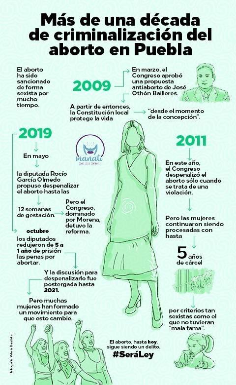 Infografía sobre la criminalización del aborto en Puebla
