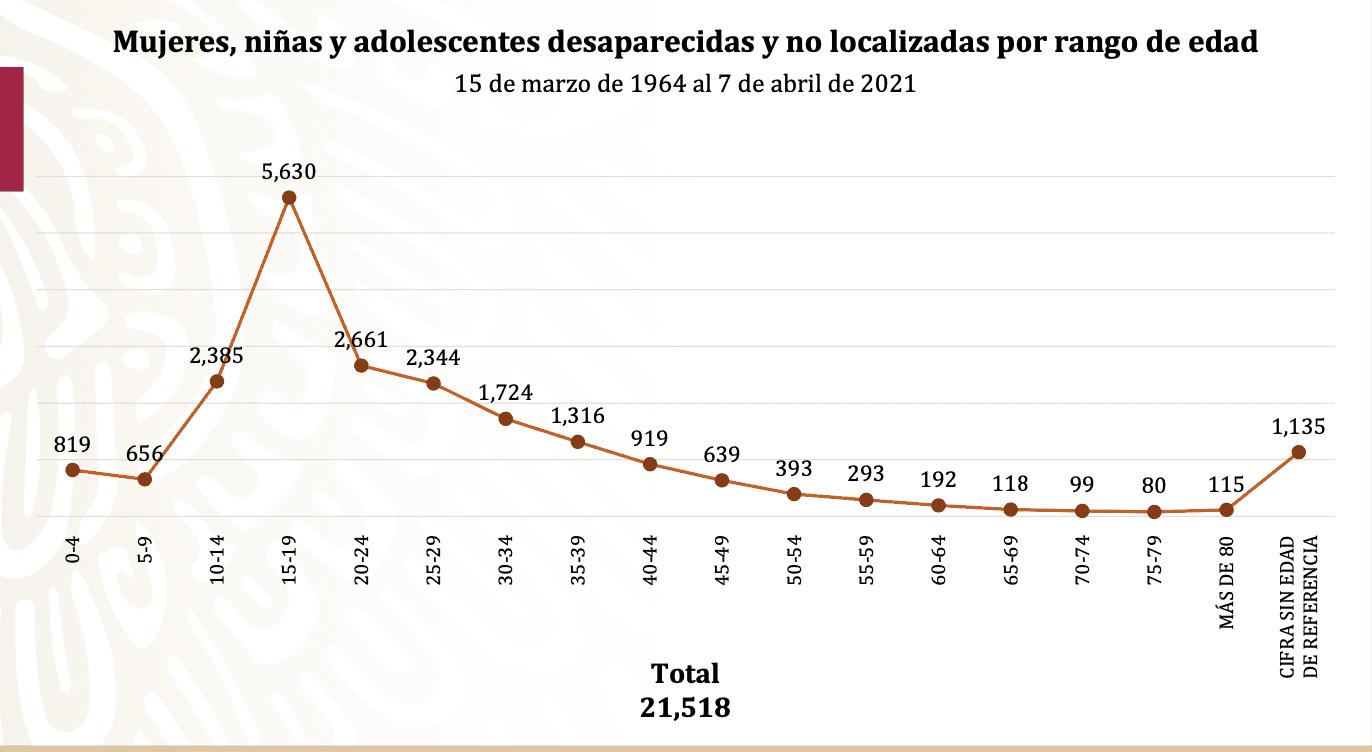 Mujeres desaparecidas en Puebla