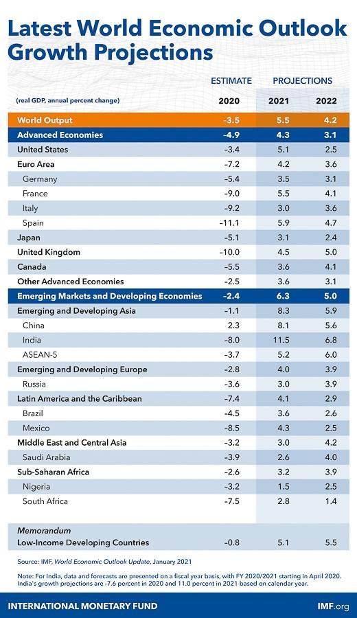 Infografía del FMI utilizada para verificar al candidato Mario Riestra