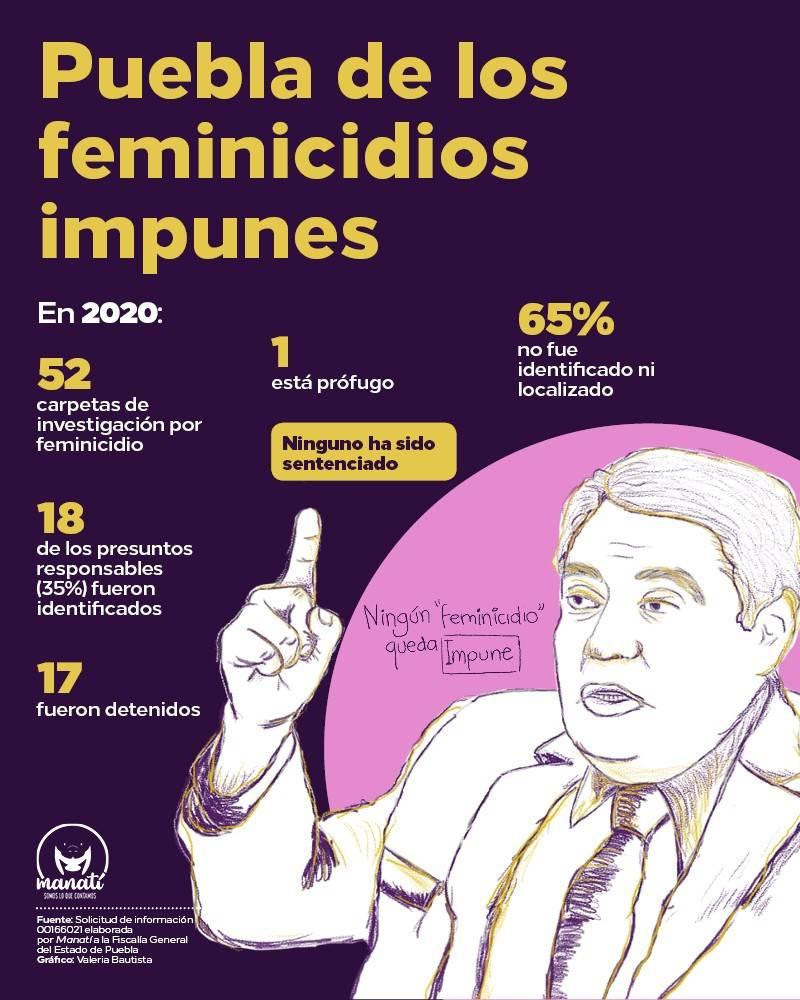Infografía sobre feminicidios impunes en puebla