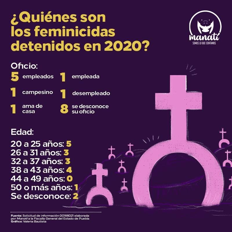 ¿Quiénes son los feminicidas detenidos en 2020?