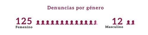 El 91% de las denuncias por violación a la intimidad sexual registradas en Puebla en 2020 fueron presentadas por mujeres. Fuente: Acercamiento a la violencia digital contra las mujeres en Puebla, de Ovigem.