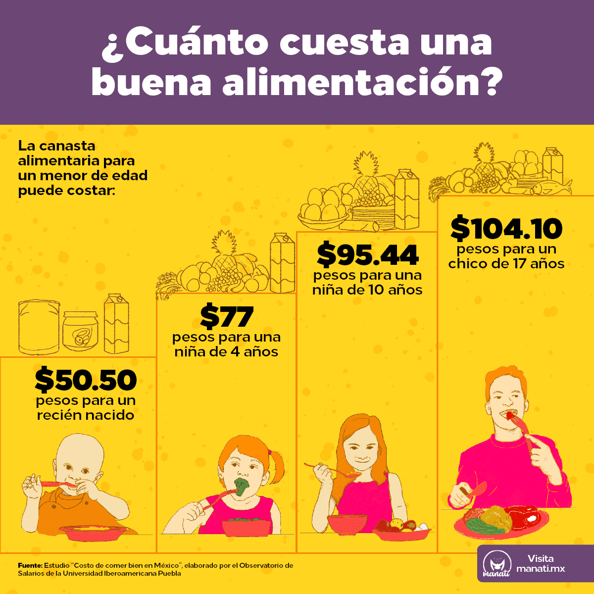 Infografía: ¿Cuánto cuesta una buena alimentación?