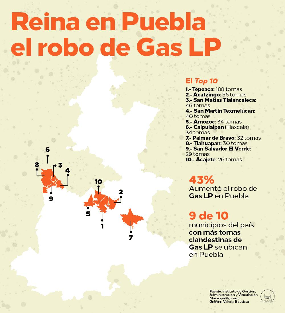 Huachicol en Puebla