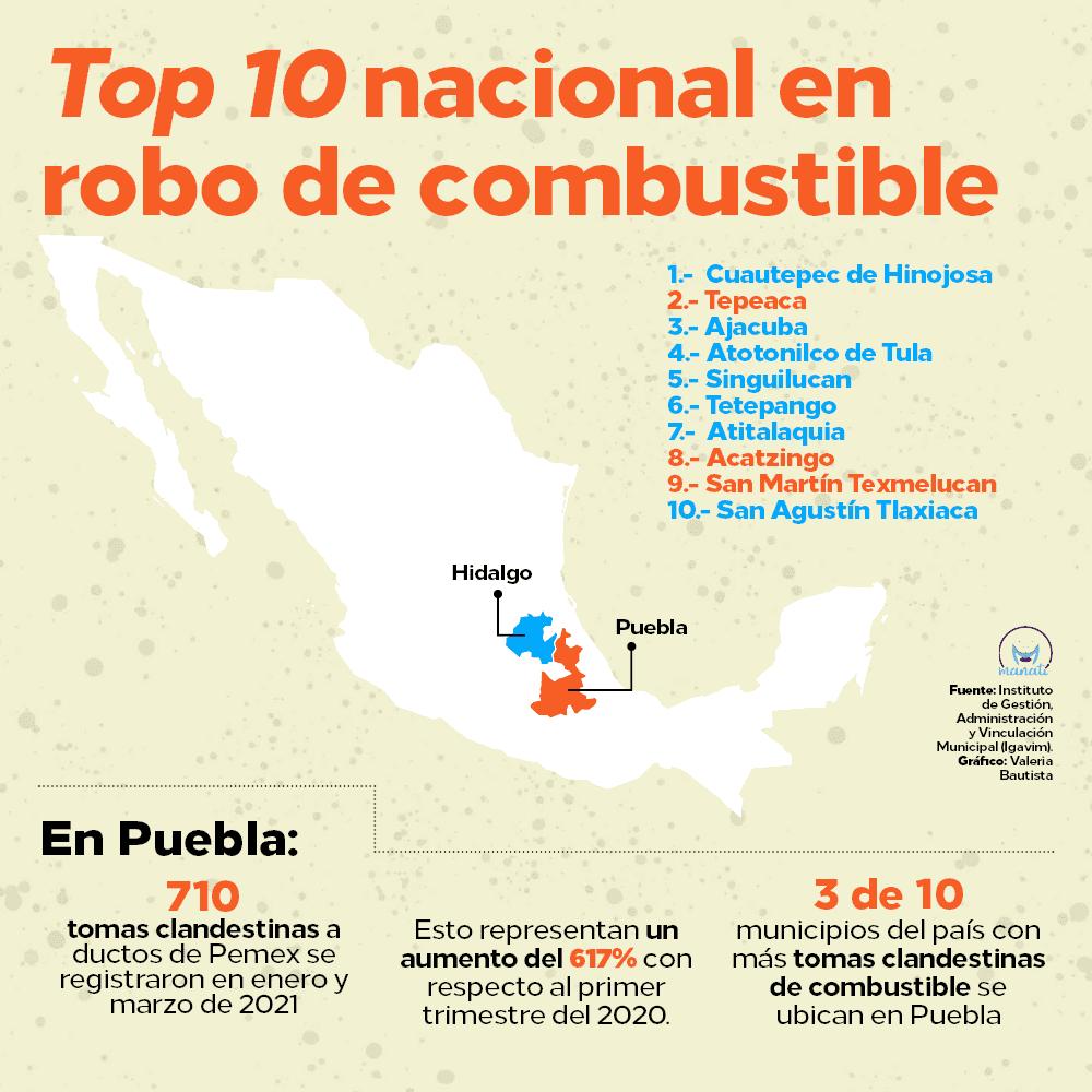 huachicol en Puebla Gas LP robo