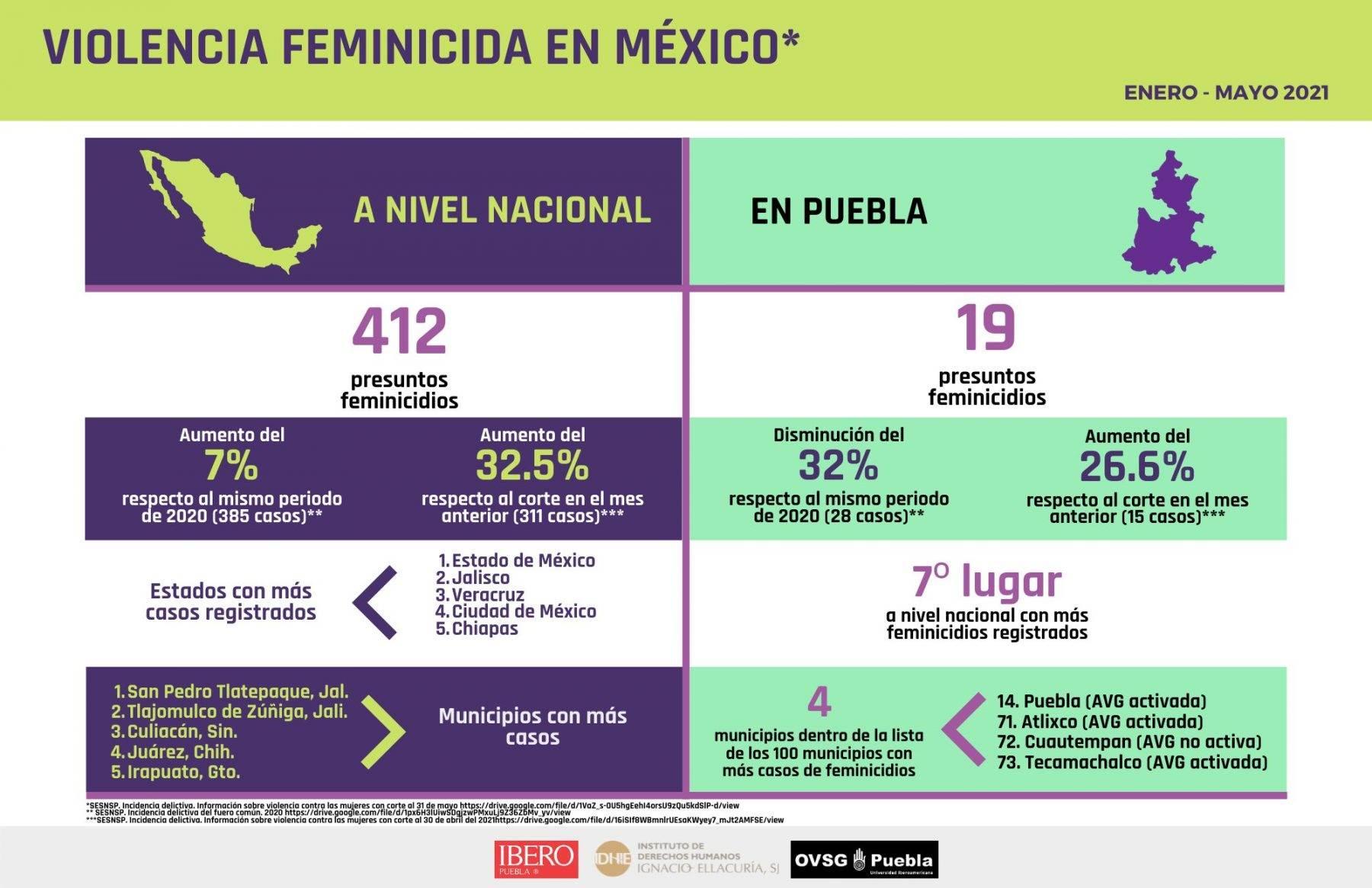 feminicidios puebla infografía