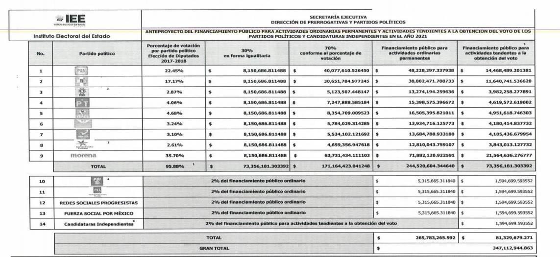 Los seis partidos que podrían perder su registro en Puebla tuvieron 4 millones 327 mil 245 pesos sólo para la tarea específica de obtener votos Fuente: Acuerdo del IEE que determina el monto y distribución del financiamiento público de los Partidos Políticos en el año 2021