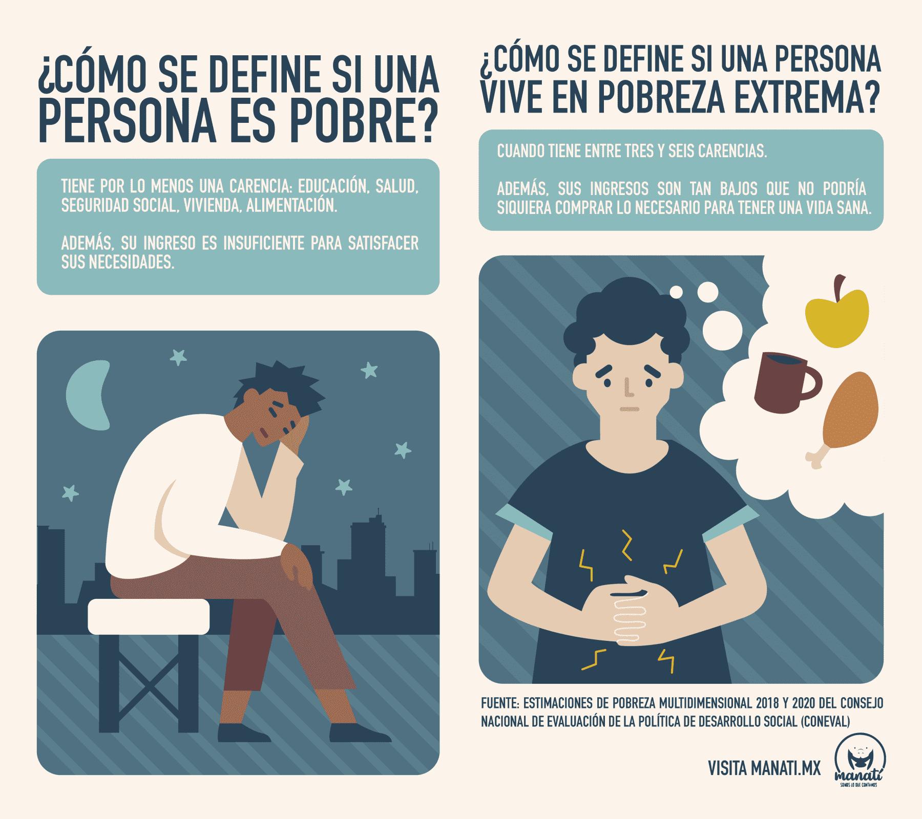 Puebla personas en situación de pobreza y pobreza extrema pobres