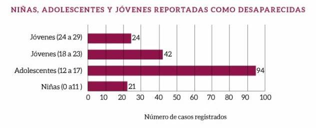 niñas, adolescentes y mujeres reportadas como desaparecidas en Puebla en 2020
