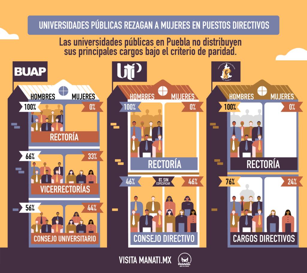 infografía en la que se aborda la falta de paridad en las universidades de puebla
