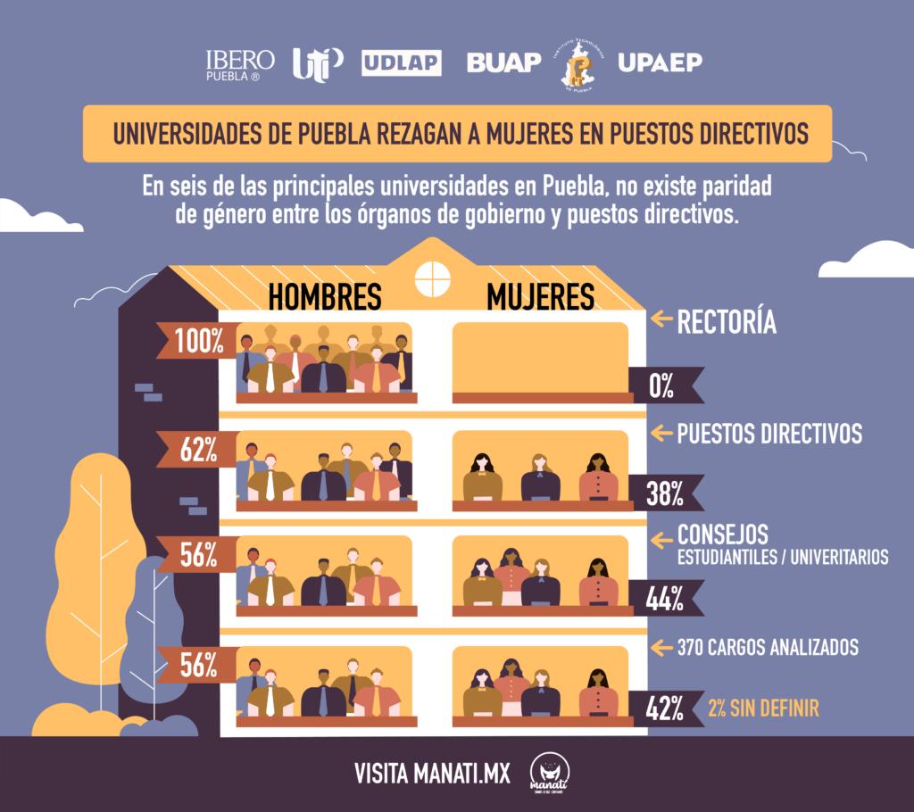 Infografía en la que se muestra que en seis de las principales universidades en Puebla, no existe paridad de género. Ilustración: Noé Vidaurri.