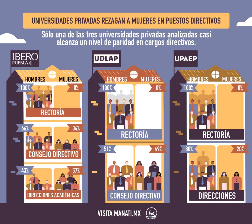 Infografía en la que se muestra la falta de paridad en las universidades privadas de Puebla.