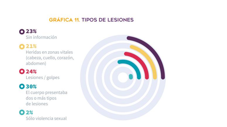 Subregistro de feminicidios en Puebla