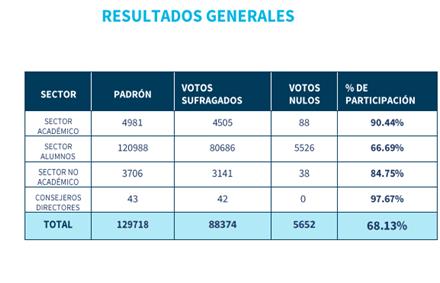 En total, el 68.13% de los integrantes de la BUAP participaron en las elecciones de la rectoría BUAP 2021.