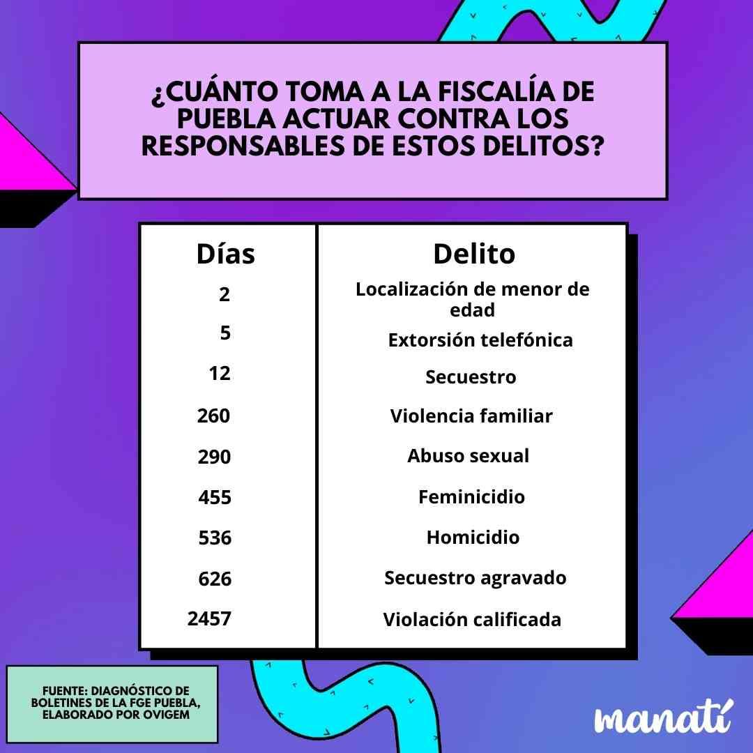 fiscalía delitos Puebla