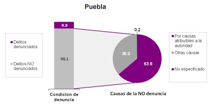 cifra negra de delitos en Puebla