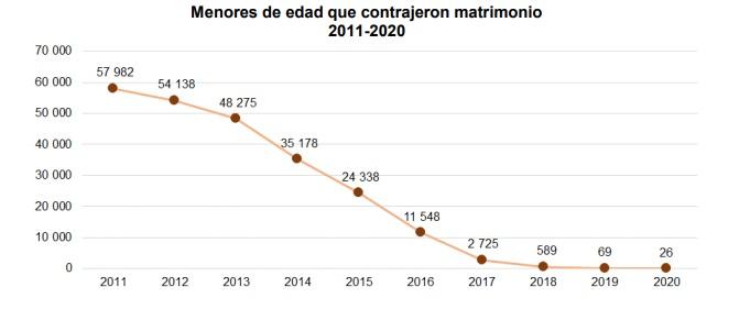 matrimonio infantil Puebla México inegi