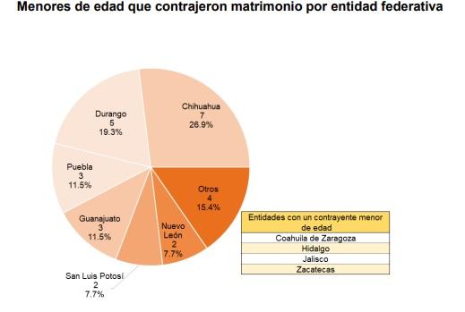 matrimonio infantil en Puebla y México